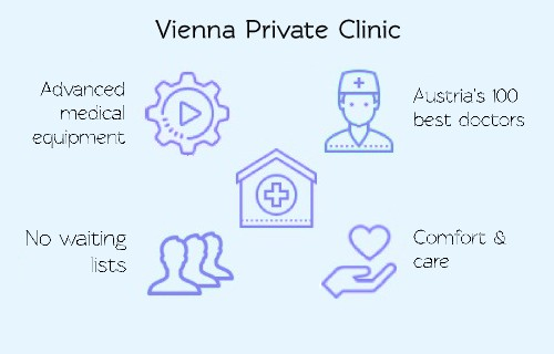 inforgaphic vienna wiener privatklinik treatment