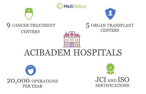 infrastucuture of acibadem hospitals