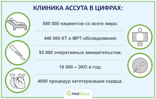 клиника ассута информацие о медицинском центре