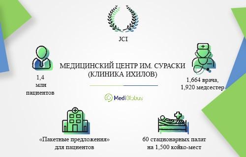 госпиталь ихилов тель авив инфографика