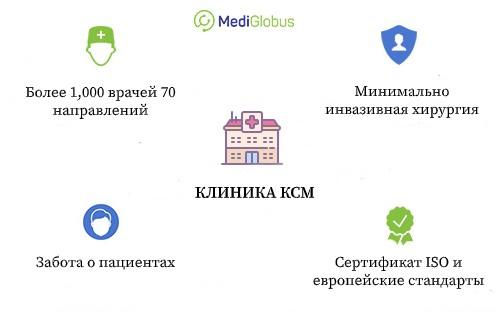Клиника КСМ в Польше