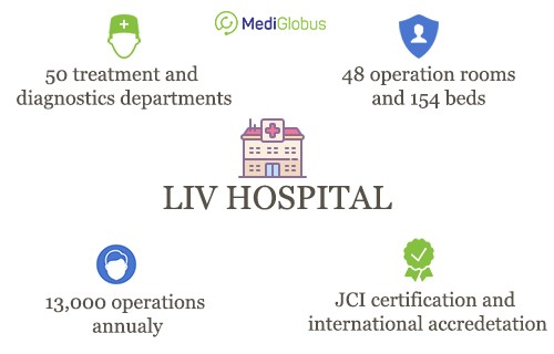about liv hospital in turkey