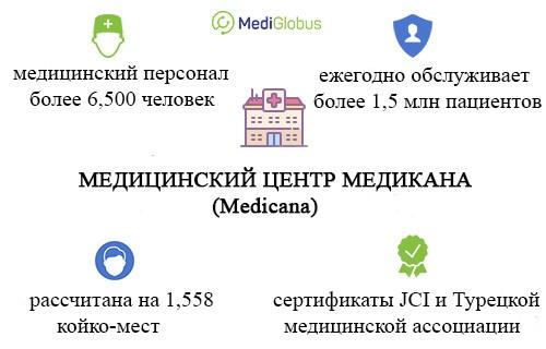 лечение в турции в клинике медикана