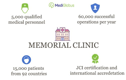 60.000 operationts per year in memorial clinic