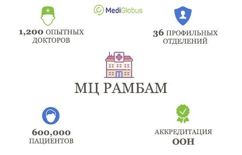 Сколько пациентов приезжают в Рамбам, сколько докторов работают в клинике, какие награды у МЦ Рамбам