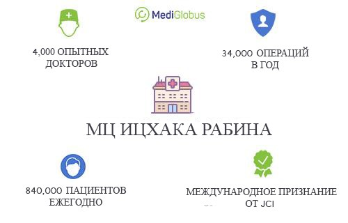 МЦ Ицхака Рабина в цифрах, сколько пациентов приезжают, сколько операций в год