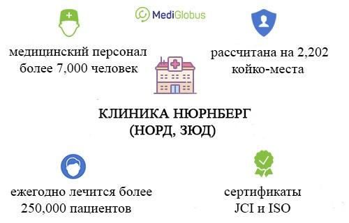 информация о клинике нюрнберг