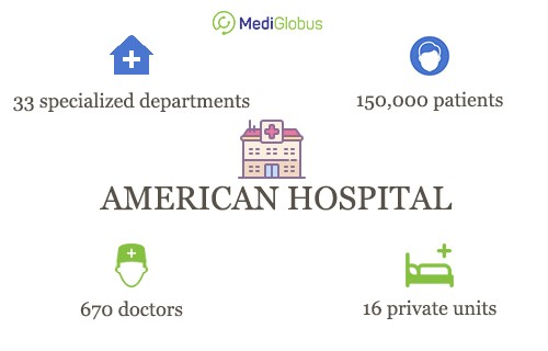 how many departments at american hospital