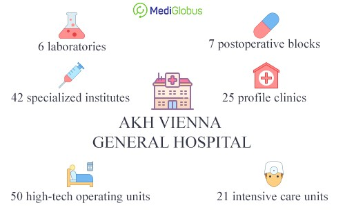 infrastrucuture of akh vienna general hospital