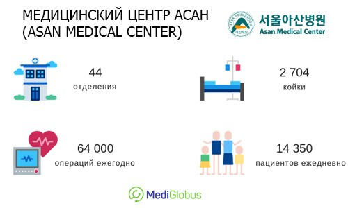 лечение в медицинском центре ассан в южной корее