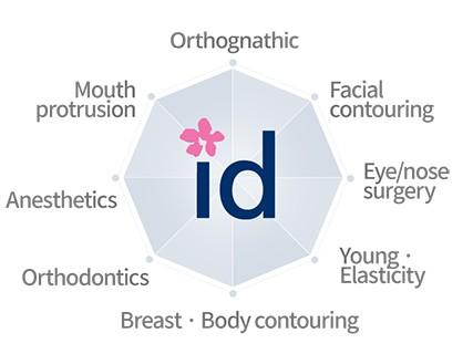 id hospital departments