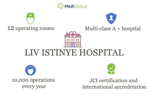 information about liv istinye hospital