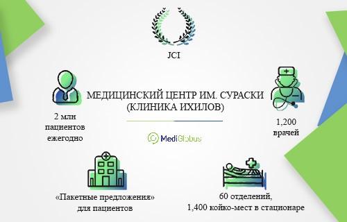 информация ихилов клиника