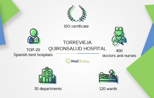 About Torrevieja Quironsalud Hospital in Spain