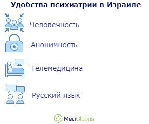 Лечение психиатрии в Израиле. Человечность, анонимность, телемедицина, руский язык.