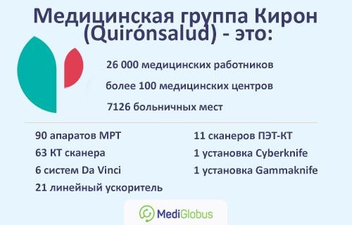 многопрофильные клиники Кирон