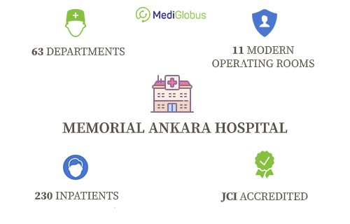 Infographics about Memorial Ankara Clinic in Turkey