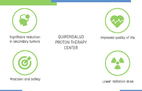 Facts about Proton therapy Center at Quironsalud Madrid