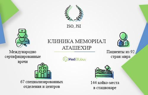 информация о клинике мемориал аташехир