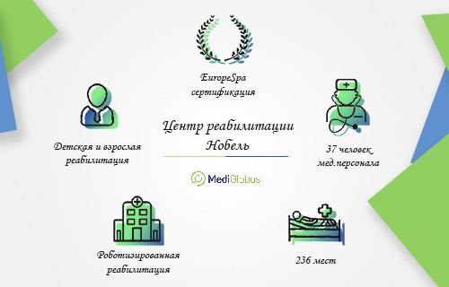 Инфраструктура клиники Нобель