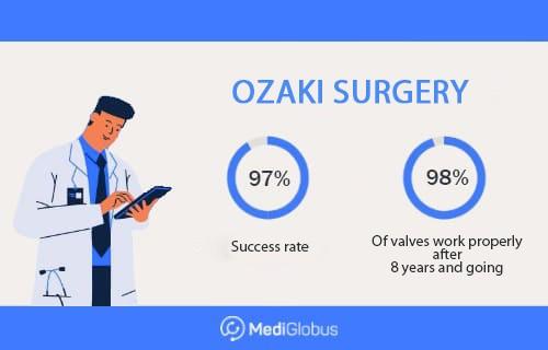 ozaki surgery abroad success
